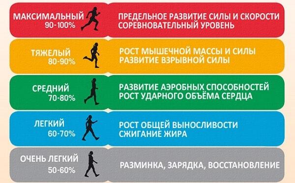 Таблица зоны пульса при беге
