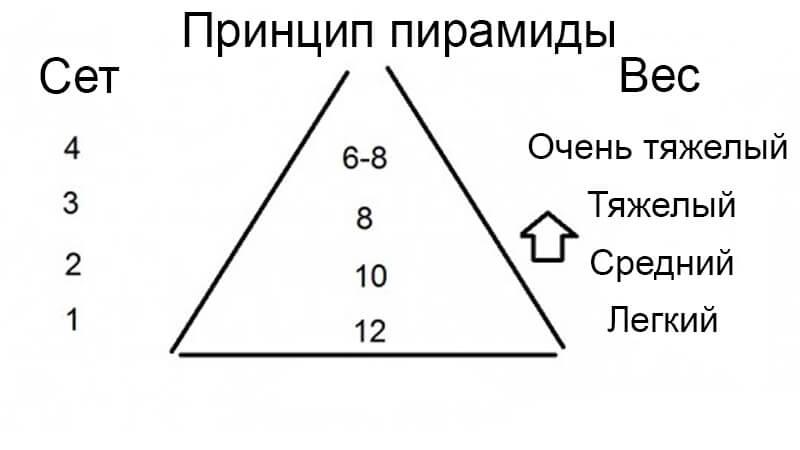 Схема пирамиды.