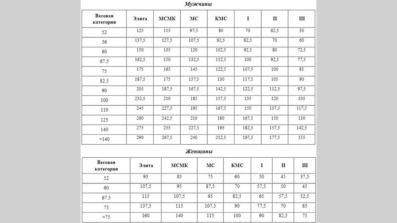 Нормативы от СПР без допинг-контроля: фото.