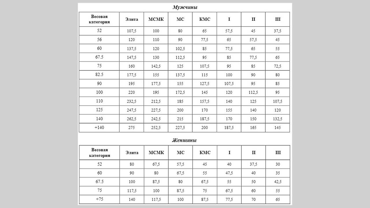 Нормативы от СПР для пауэрспорта с прохождением допинг-контроля: фото.