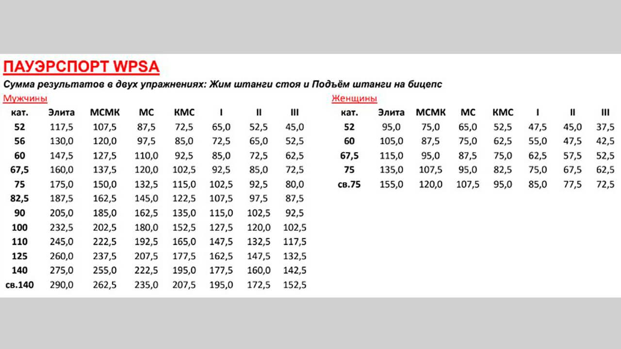 Нормативы в двоеборье от WPSA: фото.
