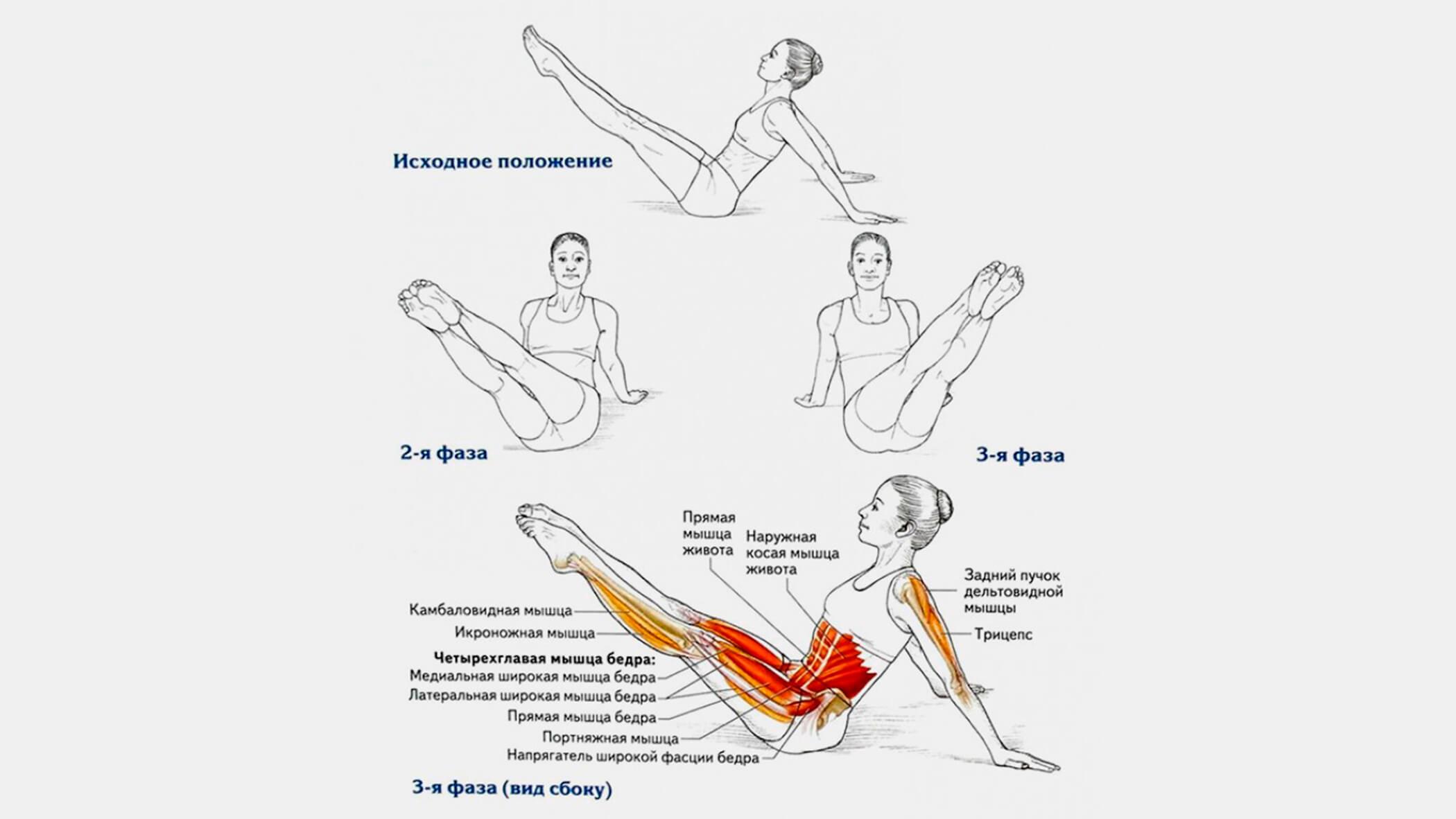 Круговые движения ногами: фото.